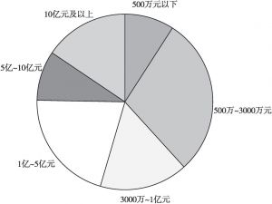 图4 按主营业务收入计的企业规模结构