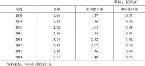 表9-3 2007~2014年中马双边贸易额