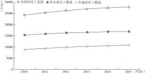 图6-8 2010~2015年全国农民工总量、外出农民工数量及本地农民工数量变化