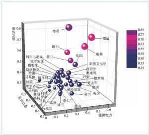 图17 三维立体评估结果示意
