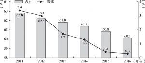 附图4-2 外出农民工增速及占农民工总量的比重