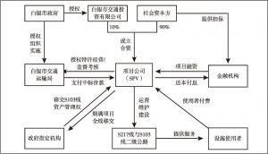 图1 项目的交易结构