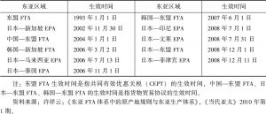 表3-2 东亚区域内已生效的FTA/EPA