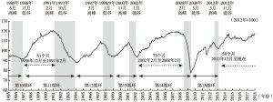 图3 20世纪80年代以来日本经济周期的变化