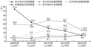 图2 日本跨国公司对其子公司所在地的调整与转移情况