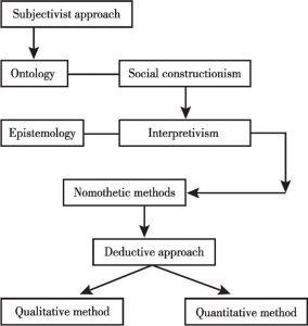 Figure 12:Philosophical scenario of this research