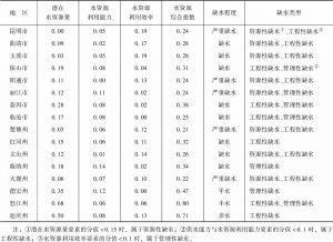 表5 云南省各市州水资源综合指数、缺水程度与缺水原因类型