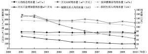 图2 最近10年云南省用水指标变化过程