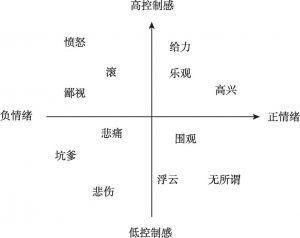 """图1 """"情绪-态度""""模型"""