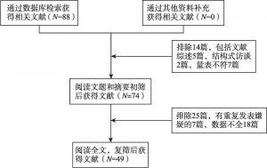 图4 文献筛选流程(癌症)