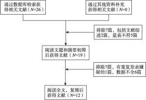 图5 文献筛选流程(心血管疾病)