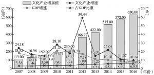 图1 2007~2016年南京文化产业发展概况