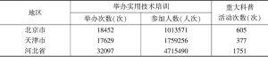 表8 2015年京津冀重大科普活动和实用技术培训次数
