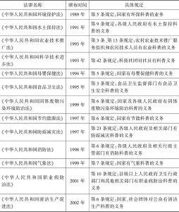 表1 《科普法》颁布之前与科普相关的法律法规