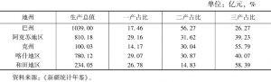 表23 2015年南疆各地区产业结构