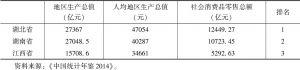 表5-2 赣鄂湘2014年地区生产总值和人均地区生产总值