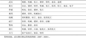 表6-1 各城市支柱产业