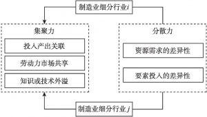 图2-3 制造业产业间协同集聚的产业因素影响机制