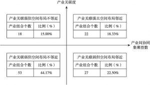 图4-3 120个产业组合四象限分布示意(2011年)
