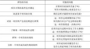 表2-3 评估的目的及可能的问题一览