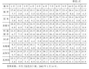 表1-3 不丹各地气温情况表