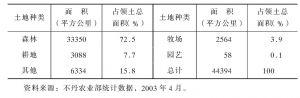 表1-5 不丹土地资源构成情况