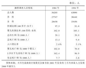 表1-8 1984年和1994年人口抽样调查情况