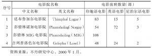 表6-6 1999年不丹部分影院放映电影种类及数量