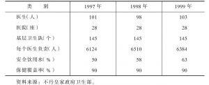 表6-3 1997~1999年不丹医疗卫生情况