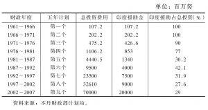 表7-3 印度对不丹经济建设的援助情况