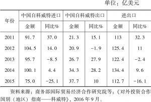 表1 2011~2015年中科双边贸易情况