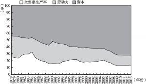 图9 全要素生产率对经济增长贡献率的变化情况