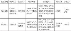 表1 国有资本的分类监管