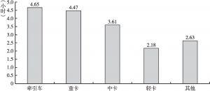 图2-33 晚上8点后的平均开车时间