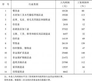 表4-8 2008年低工资行业人均利润和工资利润率情况
