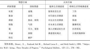 表4-1 主观幸福感的基本结构和内容