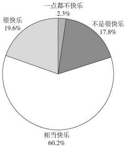 图9-2 中国居民主观幸福感分布情况(WVS_1990~2012年)