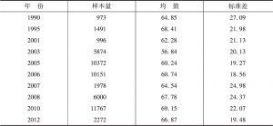 表9-2 不同年份中国居民主观幸福感得分均值及频数(CGSS、WVS)