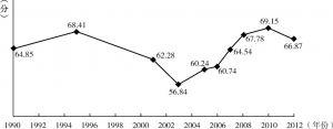 图9-3 中国居民主观幸福感的变化趋势:1990~2012年(CGSS、WVS)