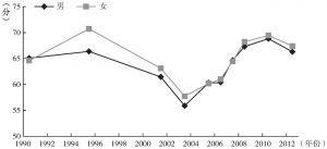 图9-6 不同性别中国居民主观幸福感的年代趋势(CGSS、WVS)