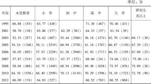 表9-5 不同受教育程度中国居民主观幸福感得分均值及频数(CGSS、WVS)