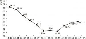 图9-9 中国居民主观幸福感的年龄趋势(CGSS、WVS)