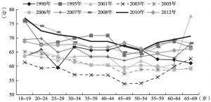 图9-10 不同年份中国居民主观幸福感的年龄趋势(1)(CGSS、WVS)