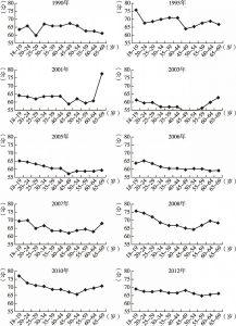 图9-11 不同年份中国居民主观幸福感的年龄趋势(2)(CGSS、WVS)