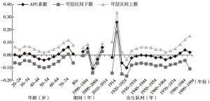 图9-12 中国居民主观幸福感变化的年龄、期间和出生队列效应(CGSS、WVS)