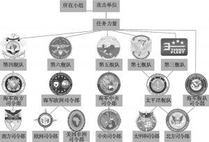 图1 美军海军公共事务指挥链