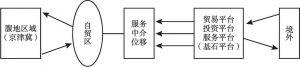 图2 自贸区的开放平台机制