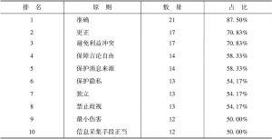表1 亚洲媒体伦理规范中的共通性规定