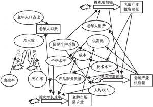 图4-3 老龄产业系统动力学模型