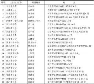 表5 中国国际贸易促进委员会分会一览表